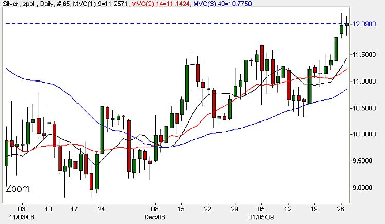 Spot Silver Prices Today - Daily Chart January 28th 2009