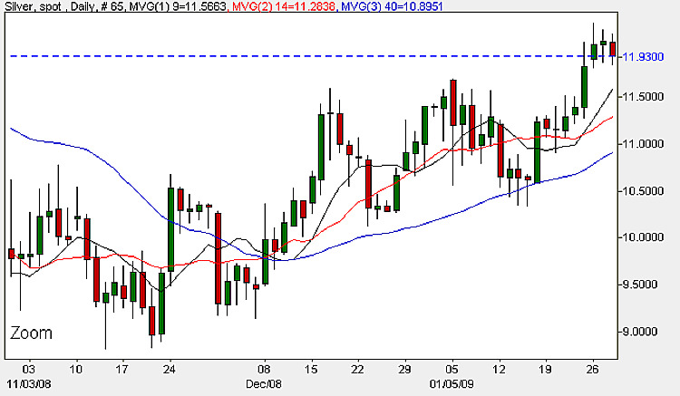 Silver Spot Prices - Daily Candle Chart January 29th 2009