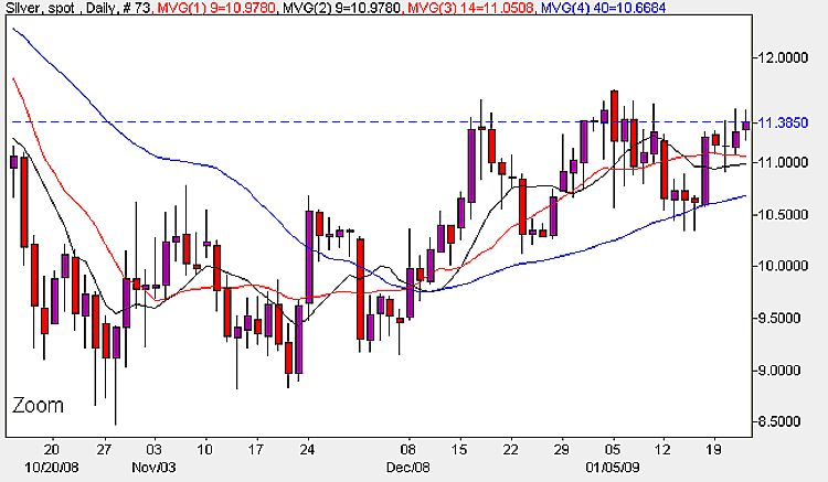 Spot Silver Prices Today - Daily Chart 23rd January 2009