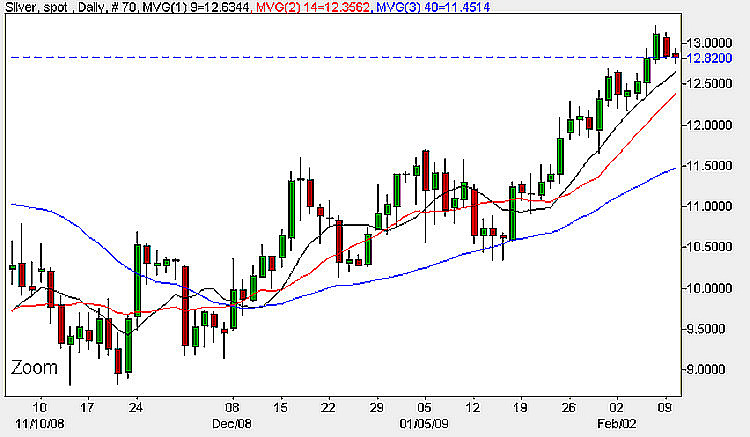 Spot Silver Prices - Daily Chart 10th February 2009