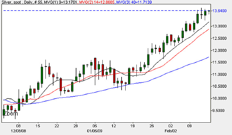 Silver Spot Price - Daily Candle Chart 16th February 2009