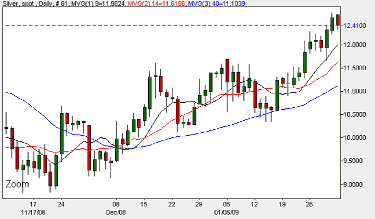 Spot Silver Prices - 2nd February 2009 Daily Candle Chart
