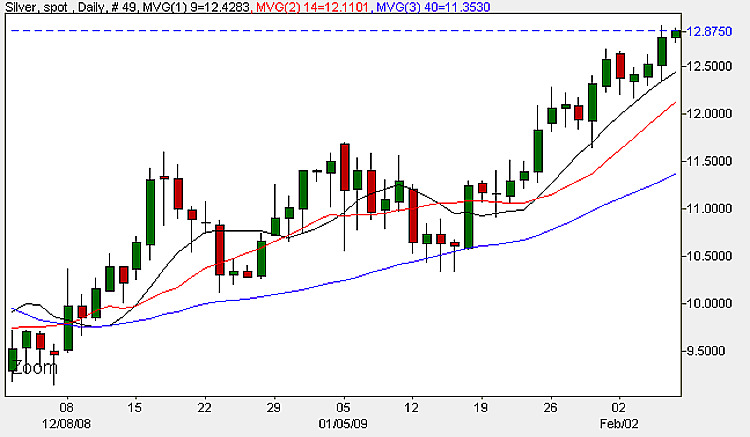 Spot Silver Prices - Daily Candle Chart 6th February 2009