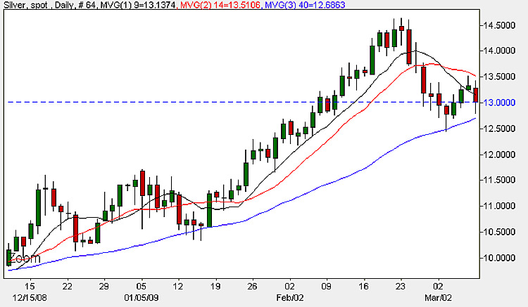 Spot Silver Prices - Daily Candle Chart 10th March 2009