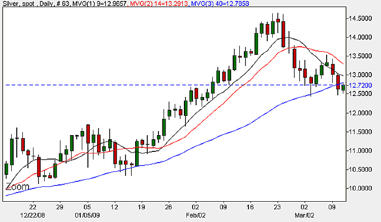 Spot Silver Prices - Daily Candle Chart 2009