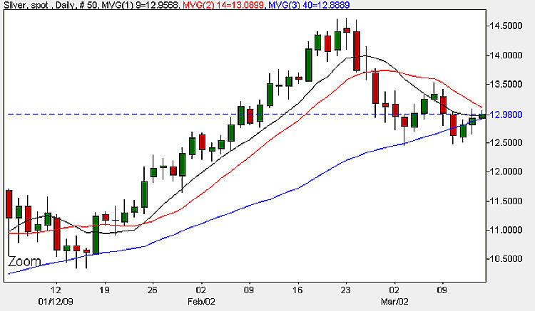 Spot Silver Daily Candle Chart - 13th March 2009