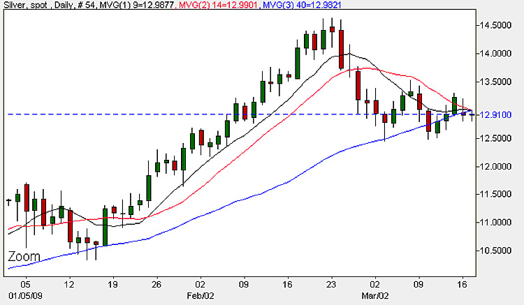 Current Silver Prices - Daily Candle Chart 17th March 2009