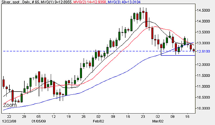 Spot Silver Prices - Daily Candle Chart 18th March 2009