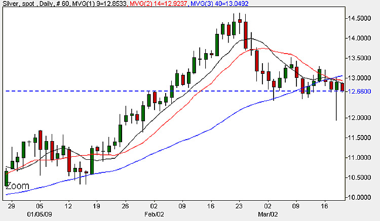 Spot Silver Prices - Daily Candle Chart 19th March