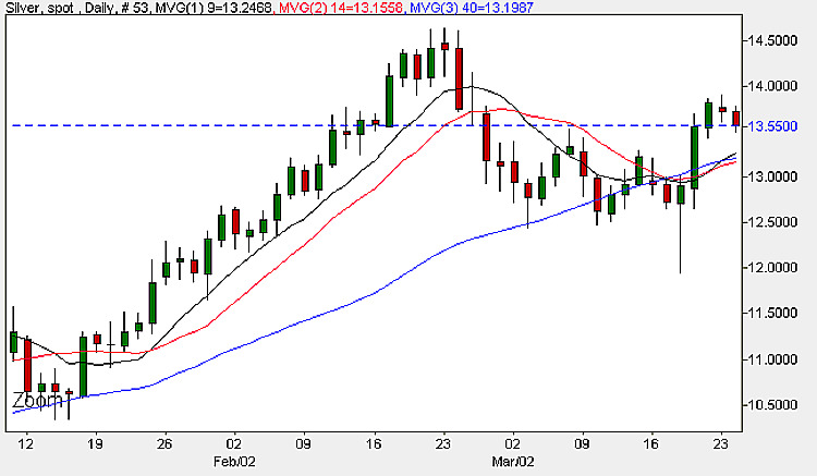 Spot Silver Prices - Daily Candle Chart 24th March 2009