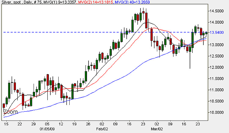 Spot Silver Prices - Daily Candle Chart 26th March 2009