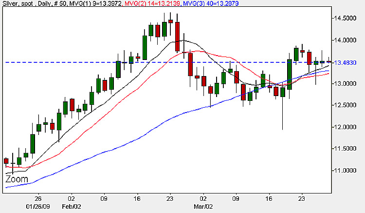 Spot Silver Prices - Daily Candle Charts 27th March 2009