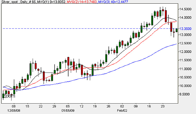 Spot Silver Prices - Daily Candle Chart 2nd March 2009