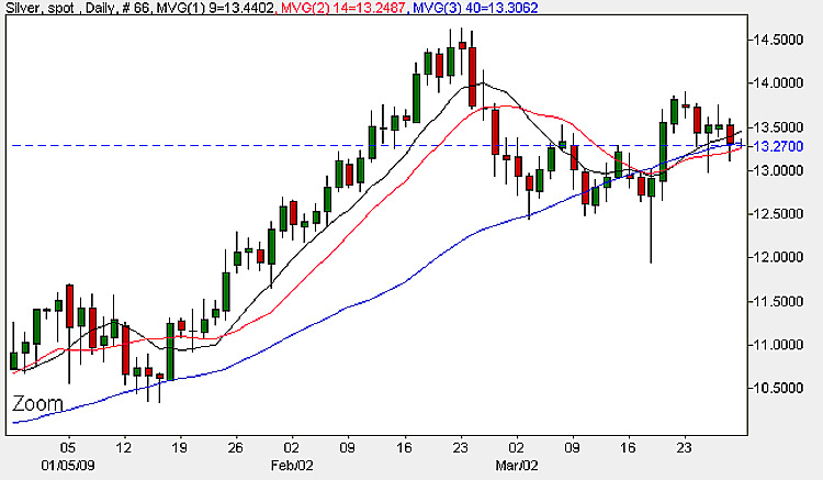 Spot Silver Prices - Daily Candle Chart 30th March 2009