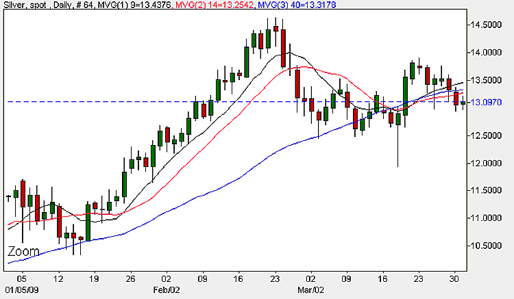 Silver Chart - Daily Candlestick Chart 31st March 2009