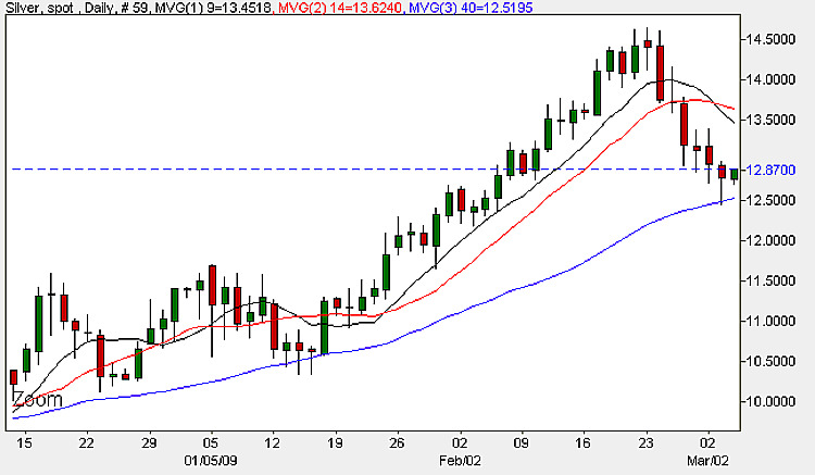 Spot Silver Prices - Daily Candle Chart 4th March 2009