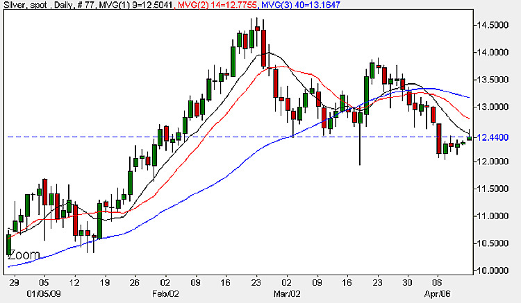 Silver Chart - 13th April Daily Spot Silver Prices