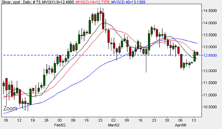 Silver chart - daily candle chart spot silver 14th april 2009