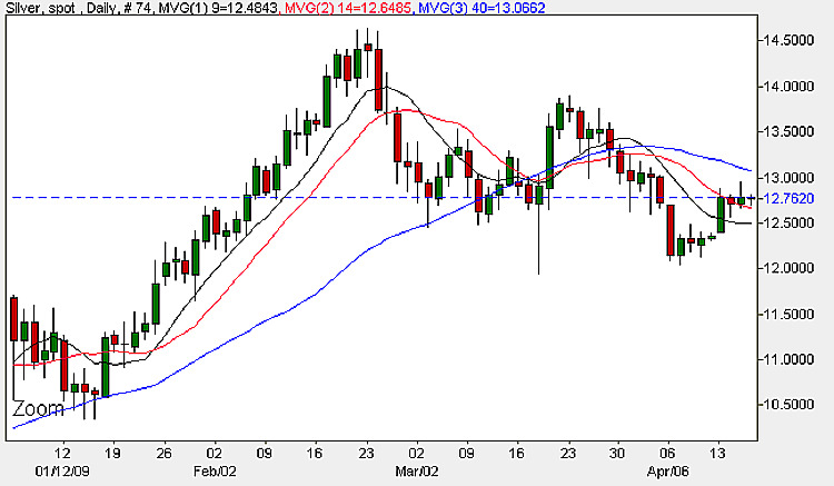 Silver Chart - Spot Silver Prices Daily Chart 16th April 2009