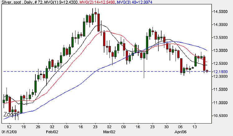 Spot Silver Price - Silver Prices Daily Chart 17th April 2009