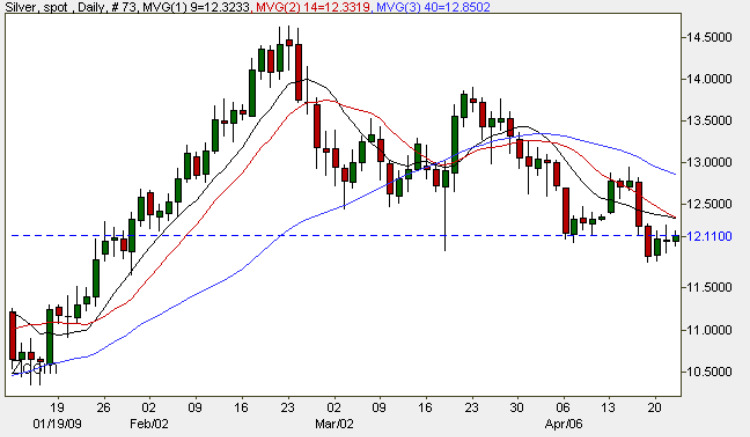 Spot Silver Prices Daily Chart - Silver Price 22nd April 2009