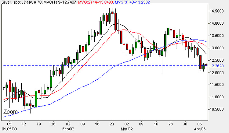 Silver Chart - Daily Candle Chart 8th April 2009
