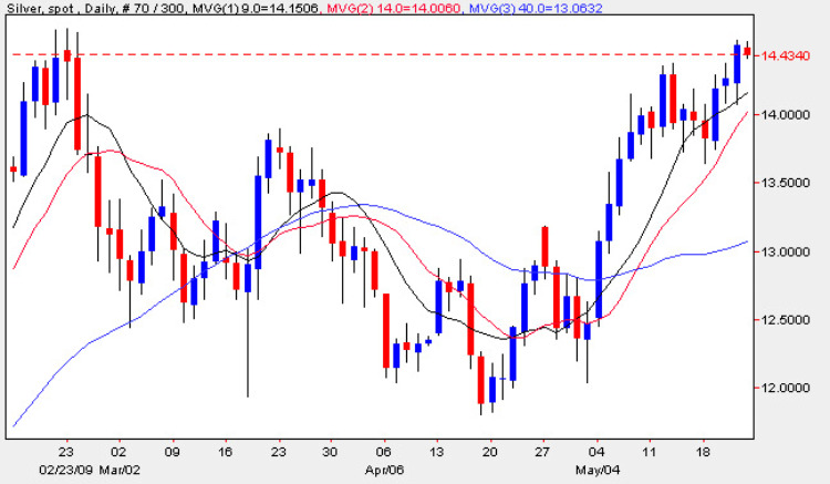 Silver Spot Prices - Daily Silver Prices Chart 22nd May 2009