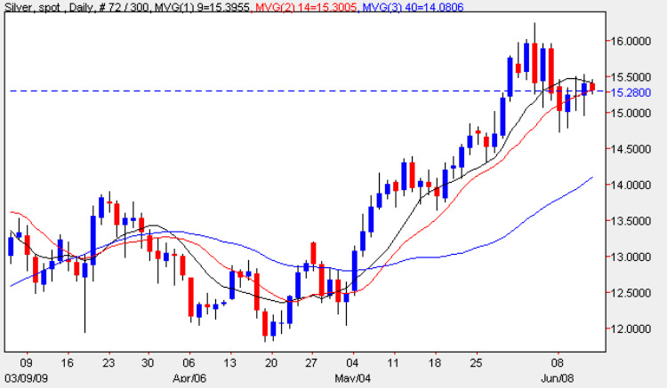 Silver Spot Prices - Daily Silver Chart 12th June 2009