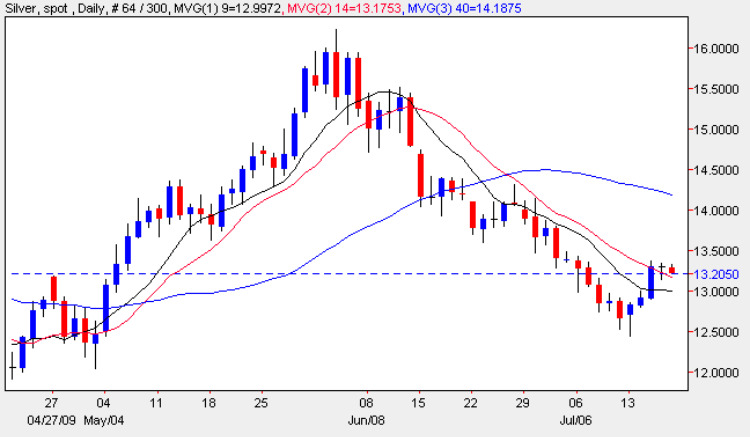 Spot Silver Price Chart - Daily Silver Prices 17th July 2009