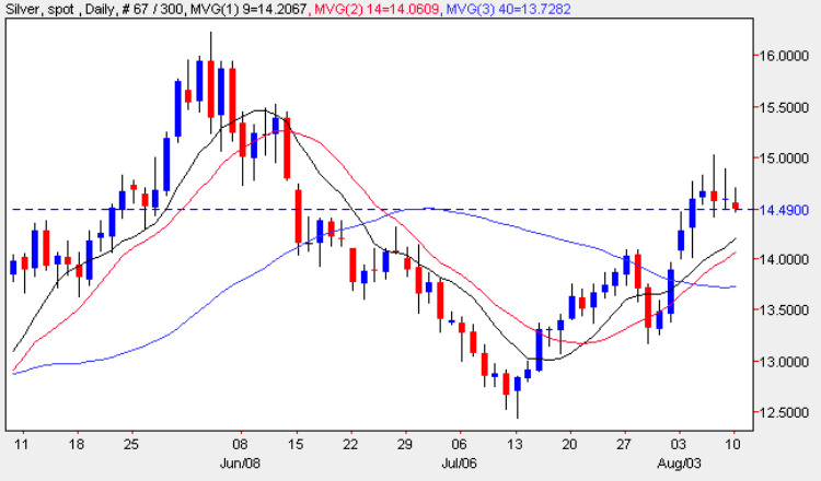Spot Silver Price - Price Of Silver Daily Chart 10th August 2009