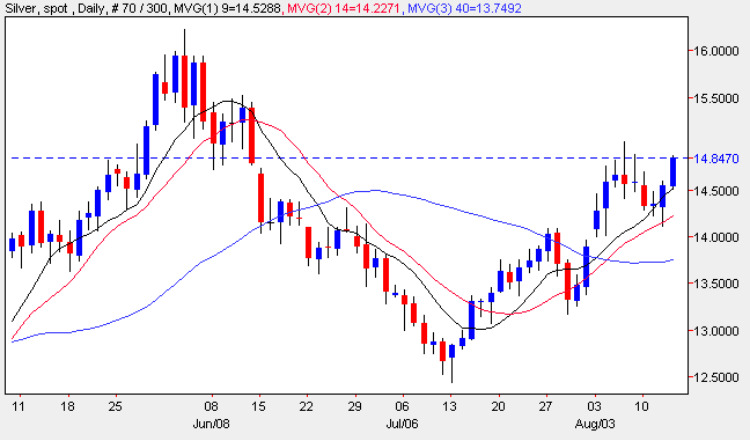 Silver Trading Chart - Silver Spot Price 13th August 2009