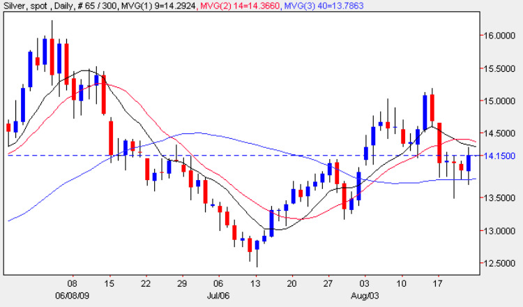 Silver Trading Chart - Spot Silver Price 23rd August 2009