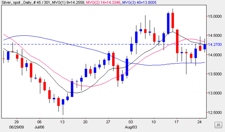 Silver Trading Chart 26 Aug 2009