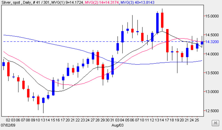 Silver Trading Chart 27 Aug 2009