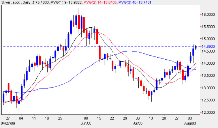 Spot Silver Prices - Silver Price Chart 5th August 2009