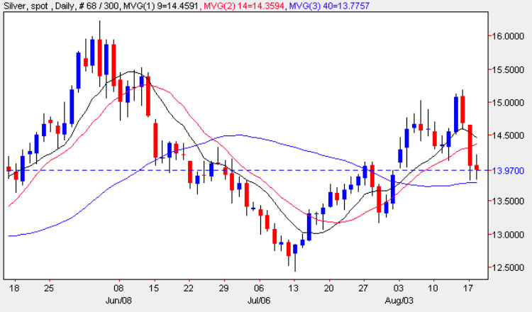 Silver Trading Price - Spot Silver Trading Chart 18th August 2009