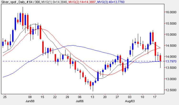 Silver Trading Chart - Daily Spot Silver Prices 19th August 2009