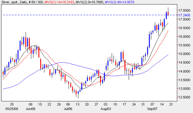 Spot Silver Price Chart - Silver Prices 17th September 2009
