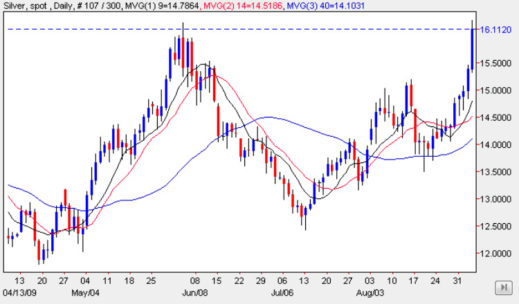 Silver Trading Chart 4 Sep 2009