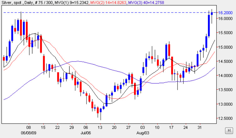 Spot Silver Prices - Silver Chart 7th September 2009