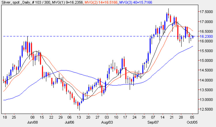 Spot Silver Chart - Silver Prices 4th October 2009