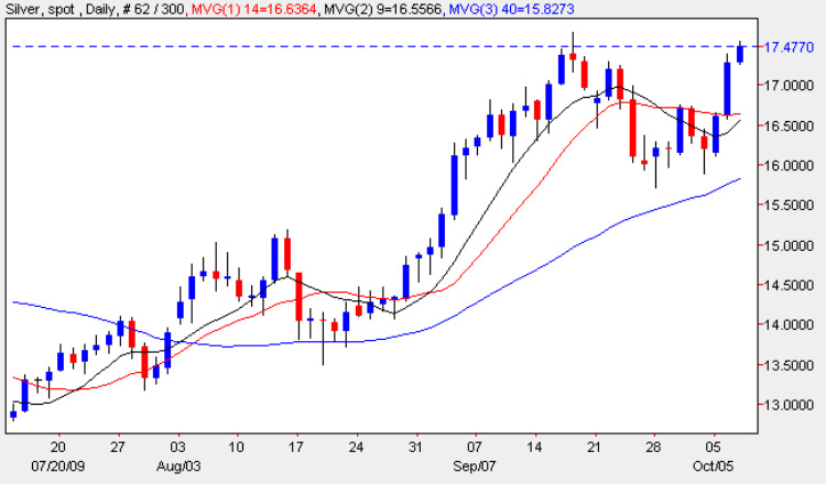 Spot Silver Prices - Silver Chart Current Silver Price